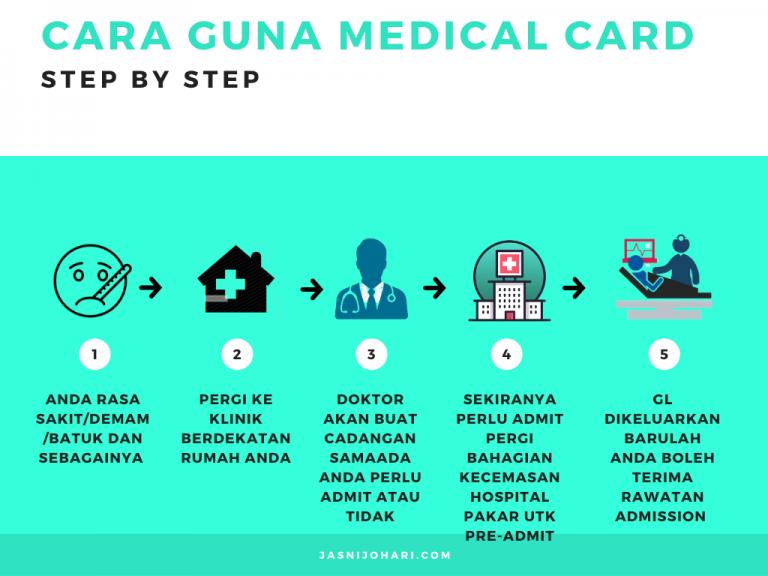 Bagaimana Cara Menggunakan Medical Card dengan Cara Yang Betul.